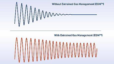 配备/不配备 含气管理系统